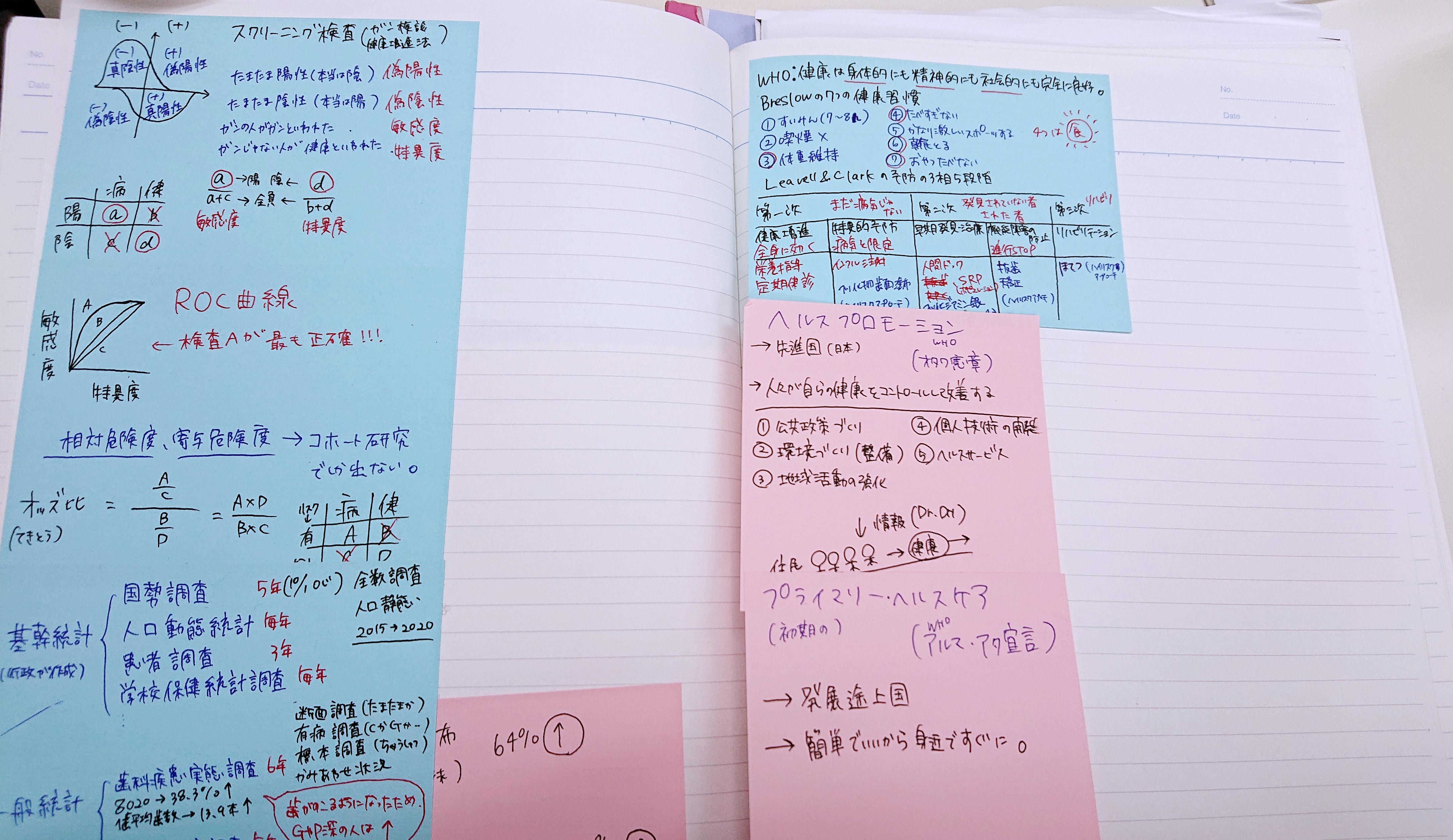 勉強ノート④教科書に貼っていた付箋メモなどをまとめる